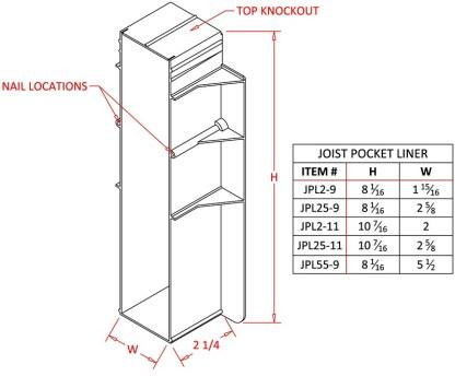 Joist Pocket Liner 25-9-1472