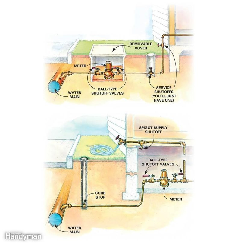 Locate Your Main Water Shutoff Valve