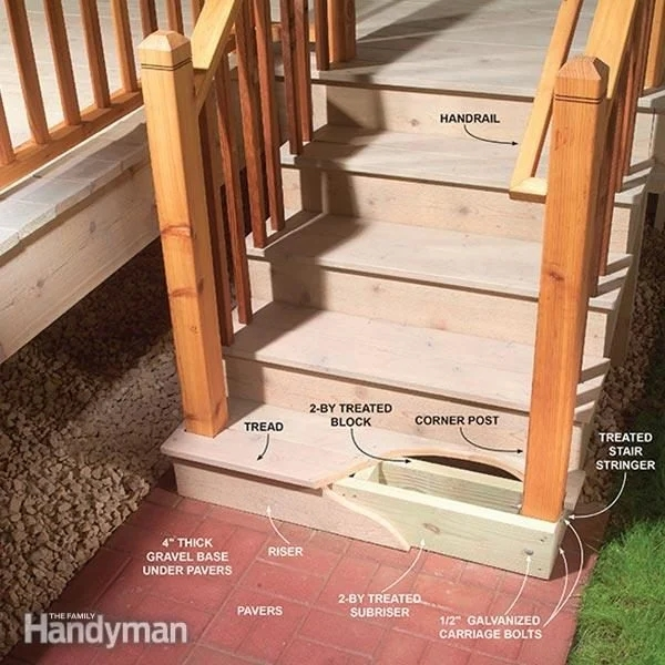 Outdoor Stair Railing The Family Handyman | Attaching Wood To Concrete Steps | Composite Decking | Handrail | Staircase | Screws | Deck Stairs