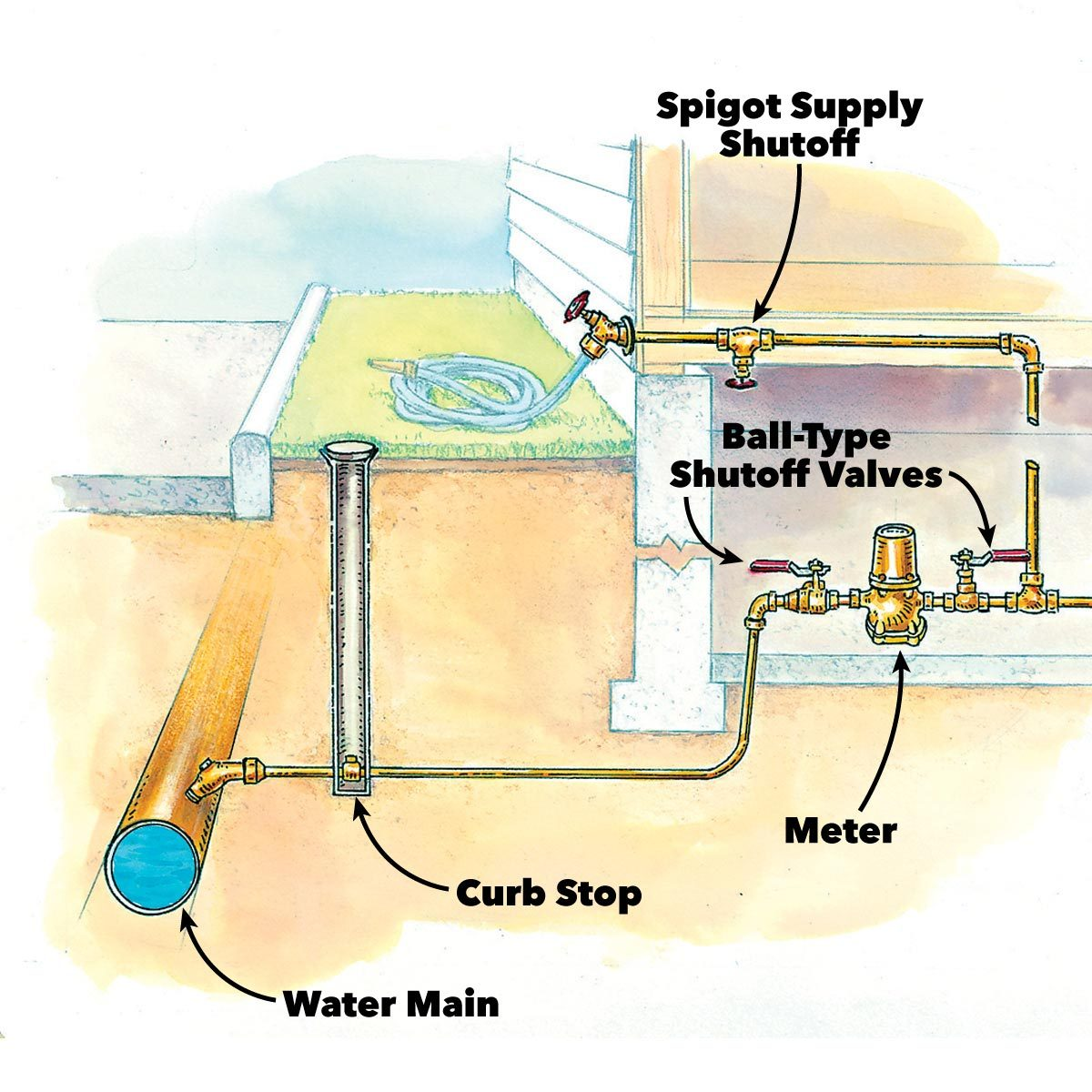 How To Turn Off Water To House And Prevent Damage Guide
