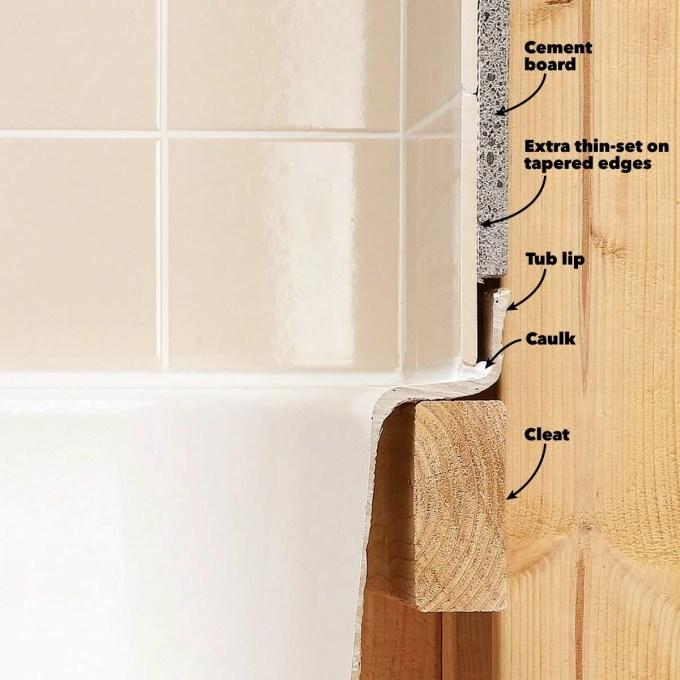 https www familyhandyman com article tile installation backer board around a bathtub