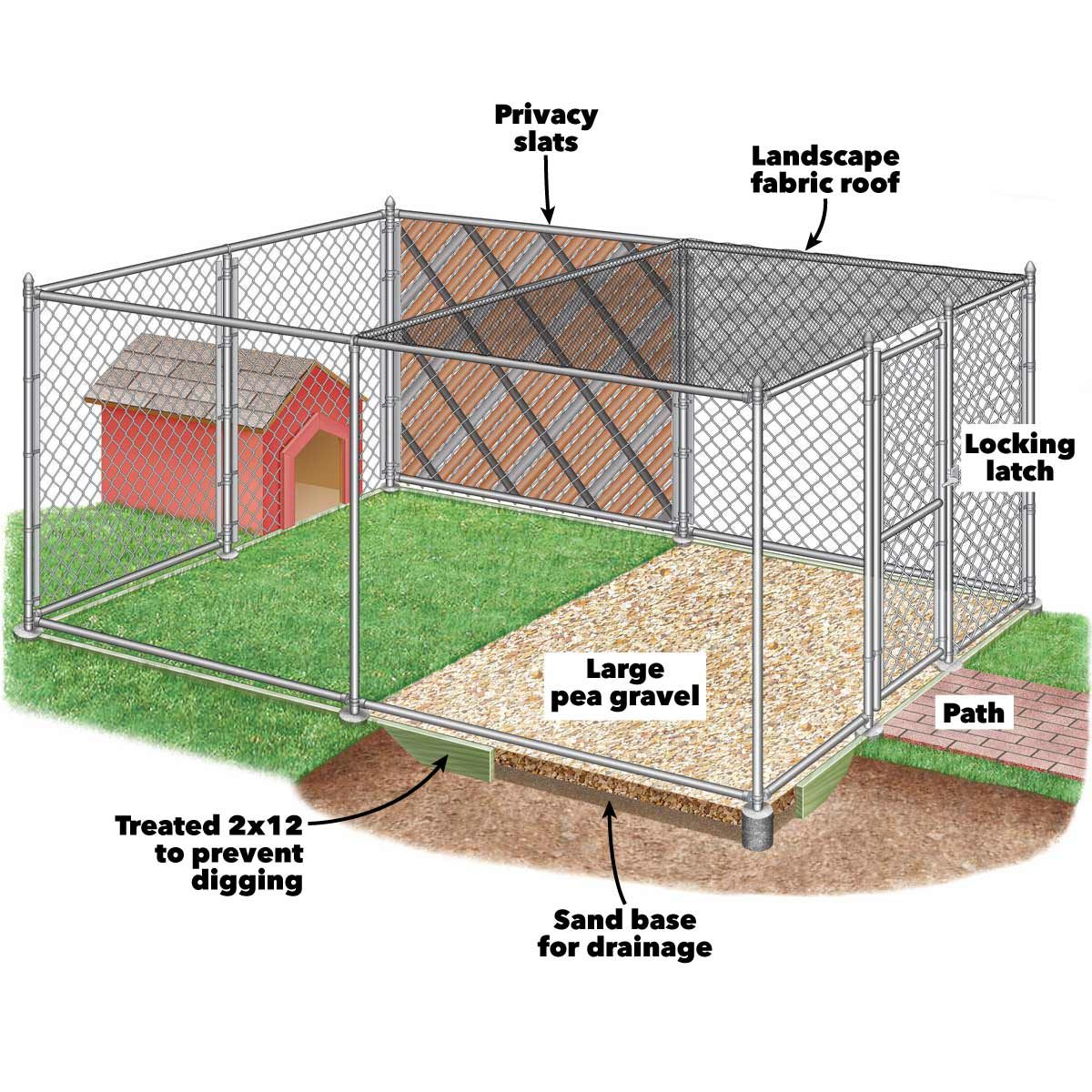 How To Build Chain Link Outdoor Dog Kennels Family Handyman