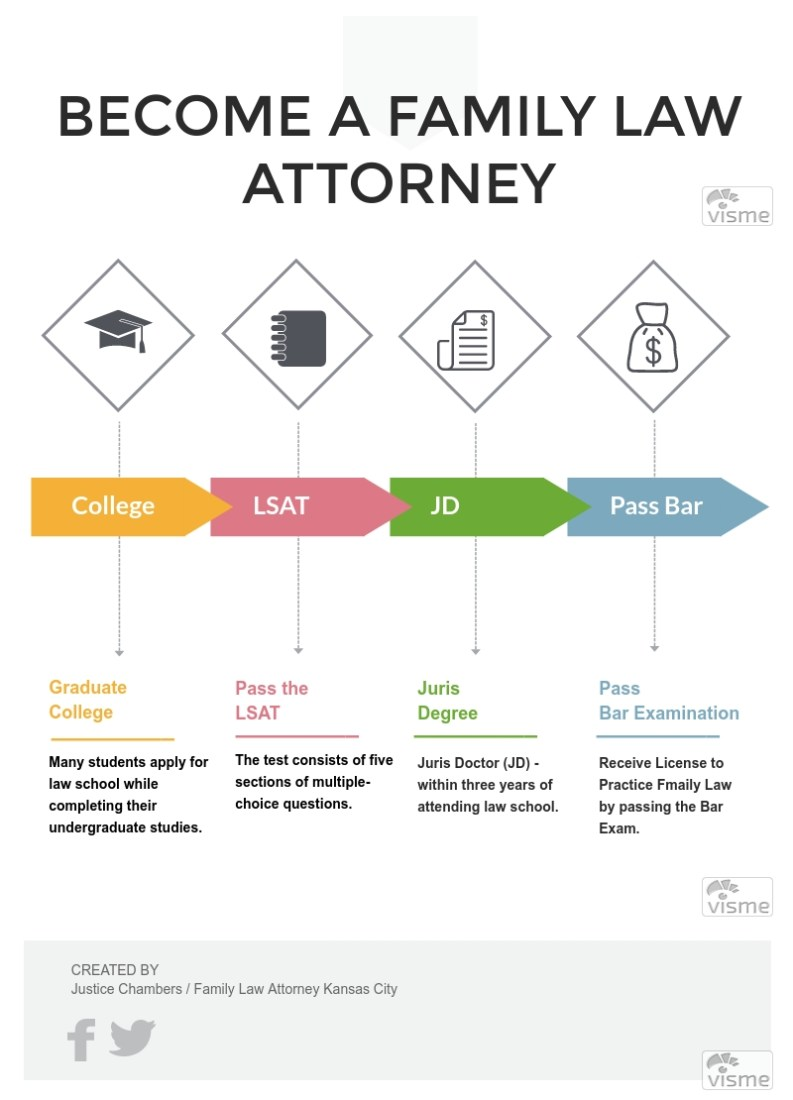 Becoming a Family Law Attorney Infographic