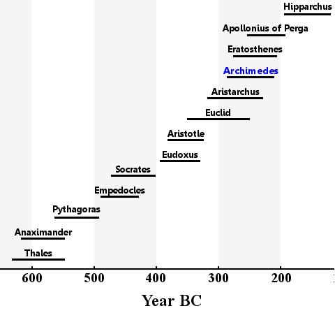 Archimede-vita studiosi