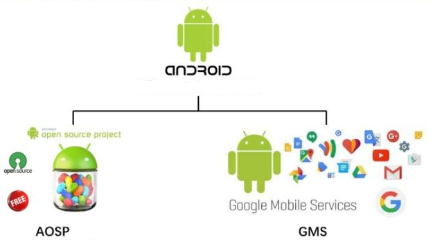 Android AOSP GMS