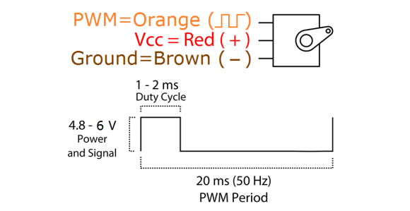 Duty cycle del micro servo MG_90S.