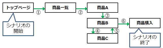 LoadTest-Scenario