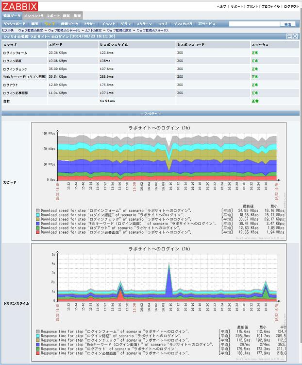 zabbix-webmonitor-6step