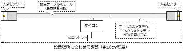 movingcounter_hardware