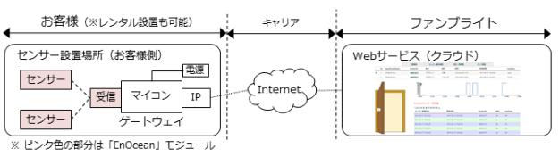 enocean_scope_201506