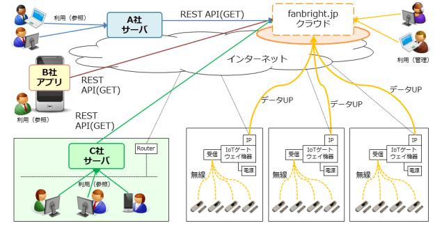 IoT-custom-API