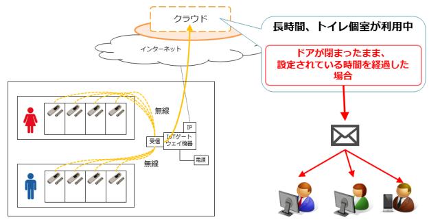 IoT-toilet-doorclosed-network