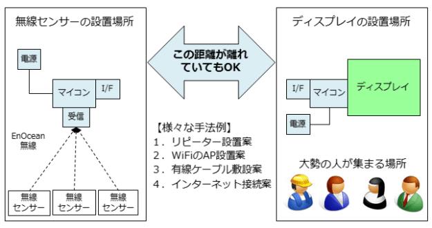 sensorsignage-systemconf