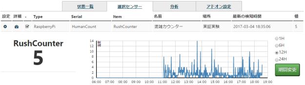 rushcounter_select