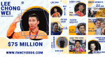 List Of World's Top Ten Highest Paid Male Badminton Players | Top 10 Richest Badminton Player