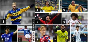 List of Top 10 Asian Footballers | Top Ten Highest Paid Football Players of Asia
