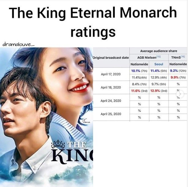 rating The King eternal monarch
