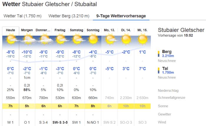 Weer Stubaier Gletsjer 7 feb 2017