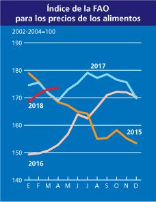 Precios de los alimentos según la FAO (en 2011 se superan hasta los precios de 2008)