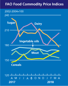 FAO Food Commodity Price Index, 2010 September