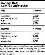 Average Daily Calorie Consumption