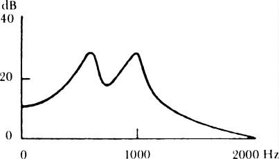Fig. 5/b: Le camere di risonanza della gola e della bocca rinforzano certe parti dello spettro, dipendenti dalla grandezza e dalla forma delle due cavità, assunte con l'articolazione. Nella figura appare la curva di risonanza del canale vocale (= gola + bocca) nella pronuncia della vocale /a/.