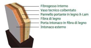 Rappresentazione grafica di una struttura parete finita in xlam