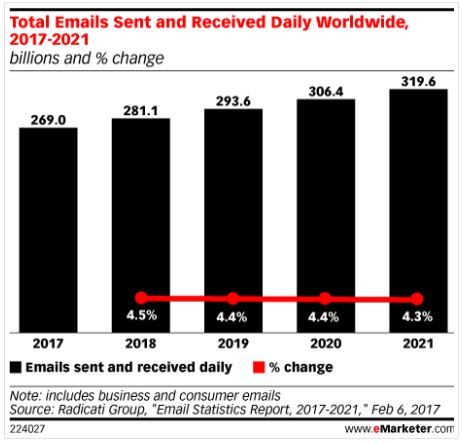 email marketing dati invii