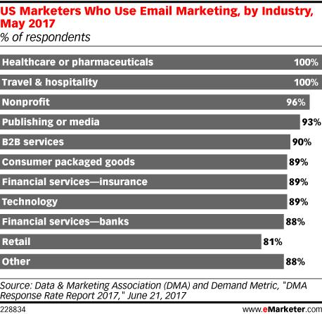 email marketing dati