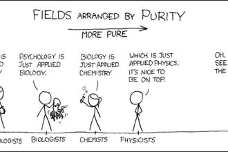 Fields arranged by Purity