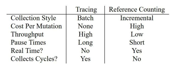 refcount-vs-tracing-comparison Automatic Memory Management