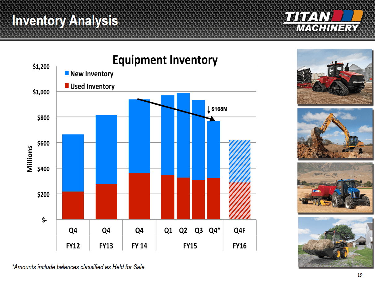 Titan Machinery 4q Full Year Financials Show Strong Cash