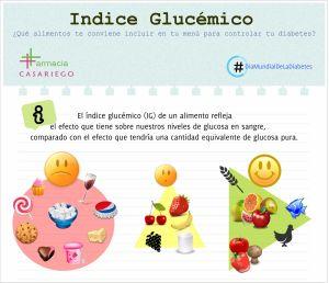 Imagen Indice Glucemico