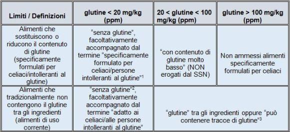 Tabellla delle definizioni e dei limiti per il glutine