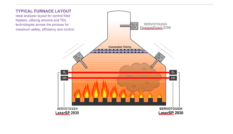 The Principles for effective combustion control in fired heaters
