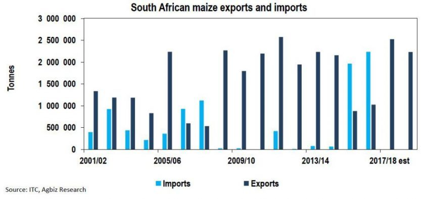 South Africa to Remain a Net Exporter of Maize in 2018/19