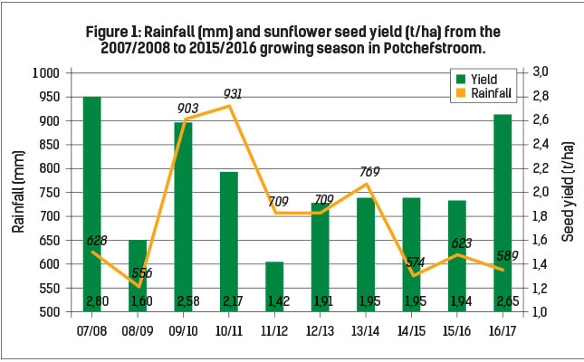 Figure 1: Rainfall (mm) and sunflower seed yield (t/ha) from the 2007/2008 to 2015/2016 growing season in Potchefstroom.