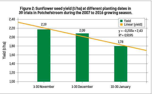 Figure 2: Sunflower seed yield (t/ha) at different planting dates in 39 trials in Potchefstroom during the 2007 to 2016 growing season.