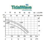Blue-Wave-TidalWave-Replacement-Pump-for-In-Ground-Pools-0-0