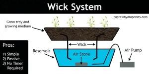 Homemade - Wick Method