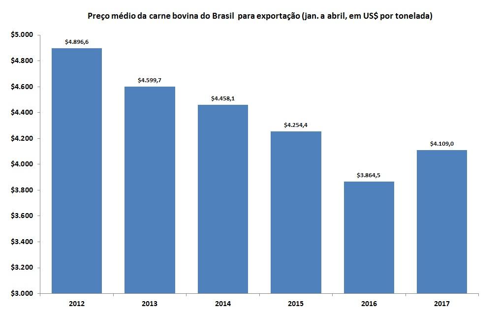 Fonte: Dados do Secex (adaptado por Farmnews)