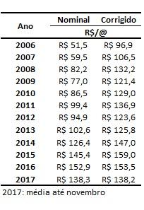 preços do boi gordo