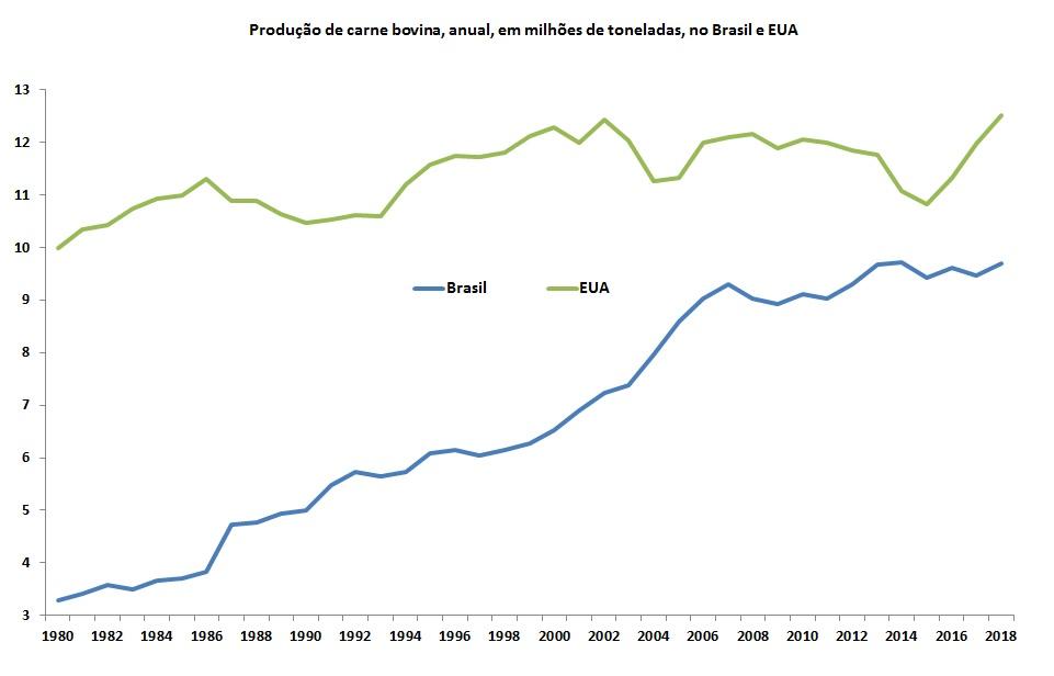 dados históricos da produção de carne