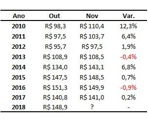 preços do boi gordo em novembro