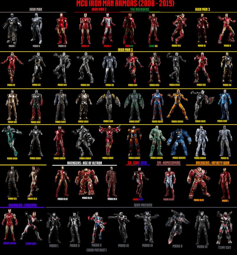 Todas as armaduras do Homem de Ferro (do cinema) - Blog Farofeiros