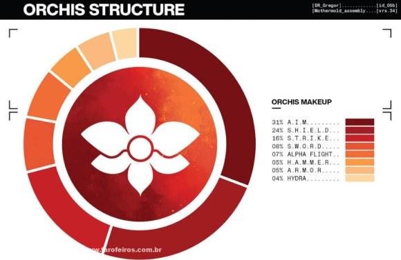 Detalhes de House of X - Estrutura da Organização Orquídea - Casa de X - X-Men - Marvel Comics - Blog Farofeiros