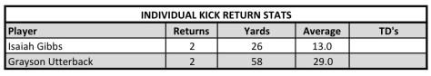 2016-kick-ret-vs-karns