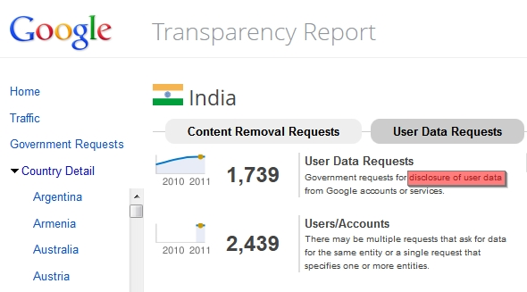 Google Transparency Report India