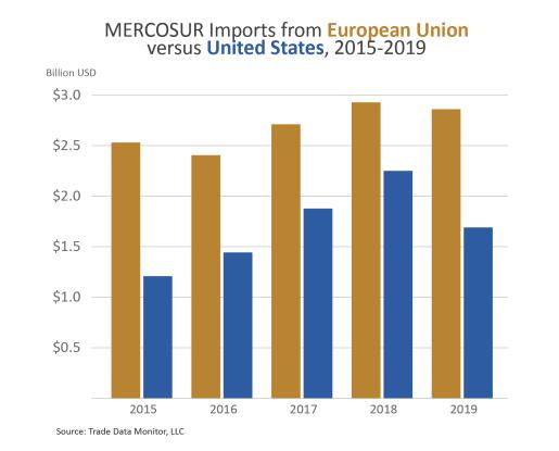 Gráfico de columnas que compara las importaciones del MERCOSUR de la UE con las de EE. UU. De 2015 a 2019