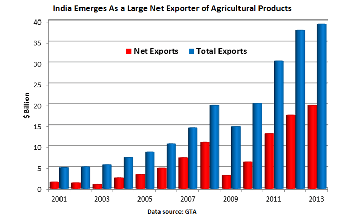 india's agricultural exports climb to record high   usda foreign agricultural service